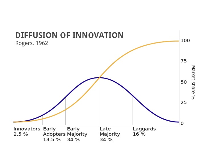 The Diffusion of Innovation At Your Tech Startup Vendor